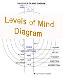 Levels of Mind Diagram